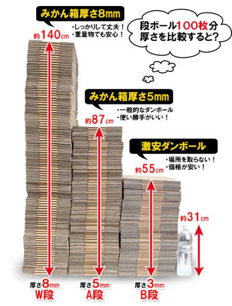 ダンボールみかん箱100枚分の厚さの比較